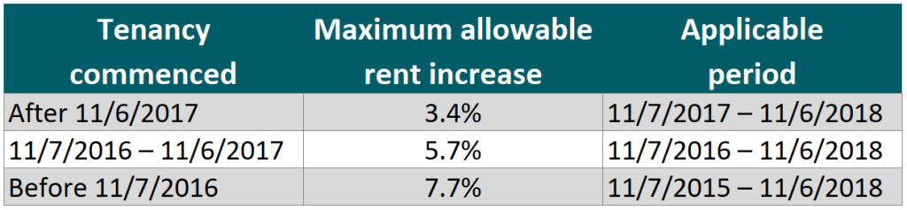 Transitional-Rent-Increase-Table